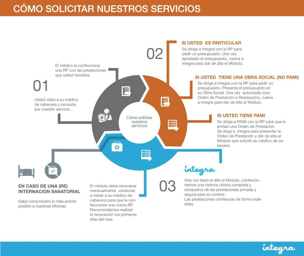 2---solicitar-servicios