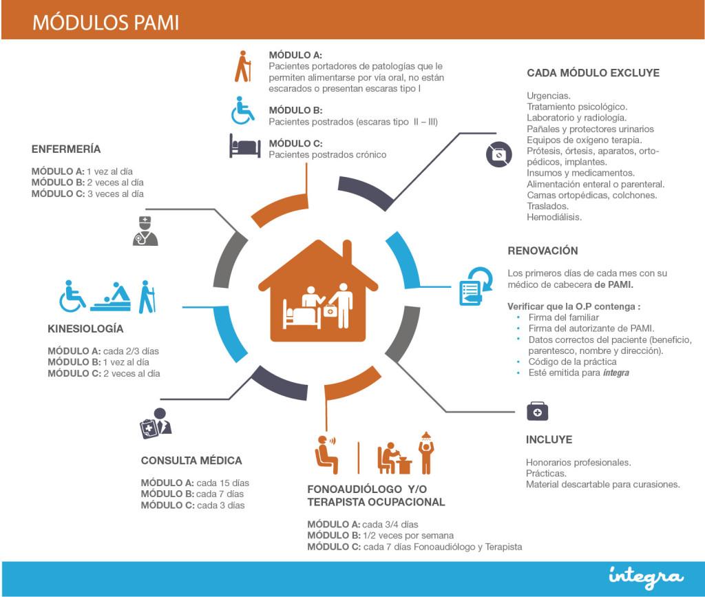 Infografia PAMI-01